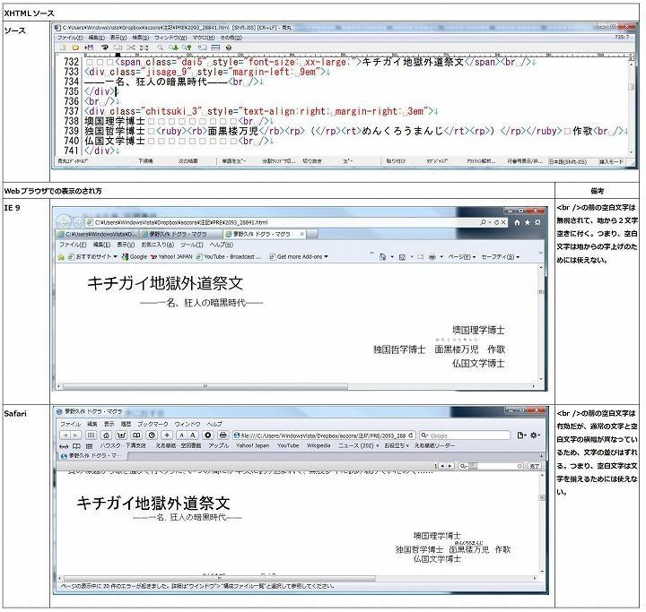 図1 現状のXHTMLソースのWEBブラウザでの見え方