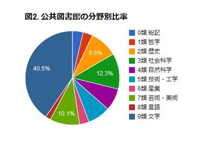図2. 公共図書館の分野別比率