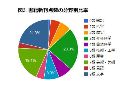 図3. 書籍新刊点数の分野別比率
