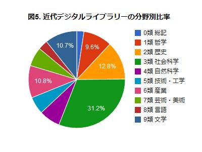 図5. 近代デジタルライブラリーの分野別比率