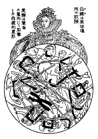 十二宮の円華窓の図