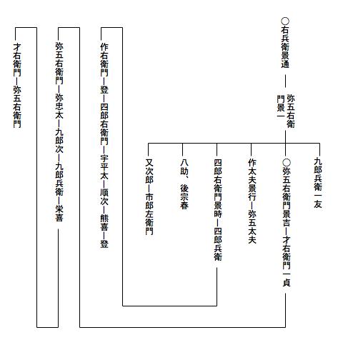 興津家の系図