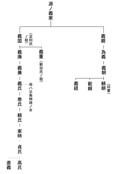 足利家の系図