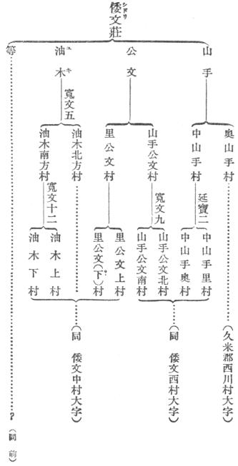 柳田國男 地名の研究